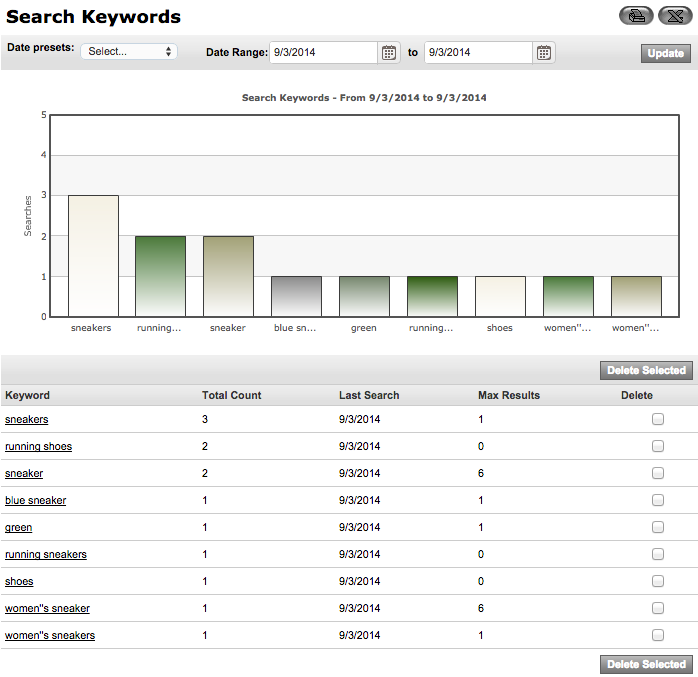 Keyword Report